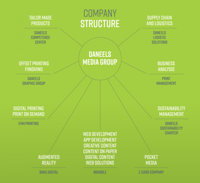 Company Structure - Daneels Media Group